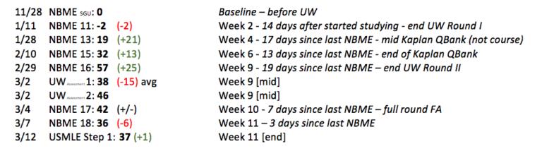 Step 1 Summary - Kevin Ly